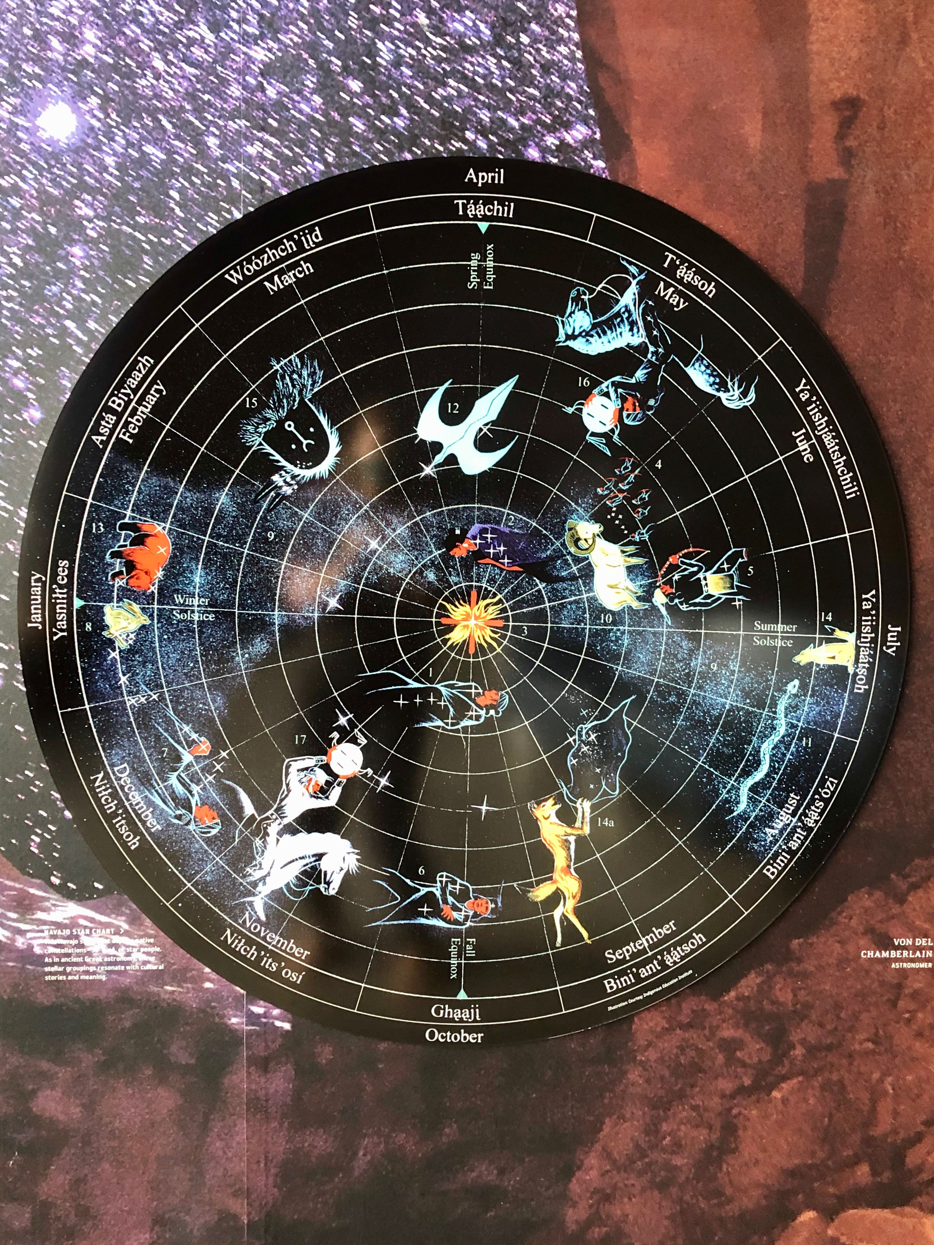 Star chat of constellations comparing Western vs Navajo